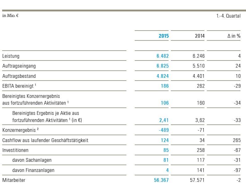 bilfinger Bilanz 2015_2