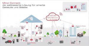 Digitale Lösungen von Kelmin, die auf LoRaWAN basieren. Bild: Brunata/Minol/Zenner
