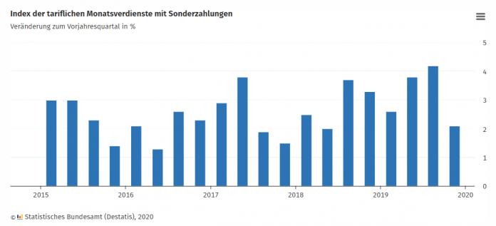 Index der tariflichen Monatsverdienste mit Sonderzahlungen. Bild: Statistisches Bundesamt (Destatis), 2020