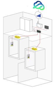 Die Frist der BetrSichV nutzen, um Aufzugsanlagen digital nachzurüsten. (Quelle: Avire)