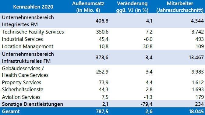 Das Gegenbauer-Geschäftsjahr 2020 war besser als erwartet. Bild: Gegenbauer