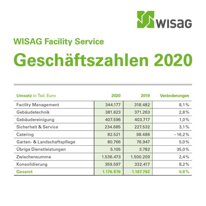 Die Wisag verzeichnete im Geschäftsjahr 2020 ein leichtes Umsatzplus. Bild: Wisag